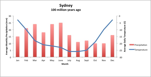 sydney annual average temperature - photo#9