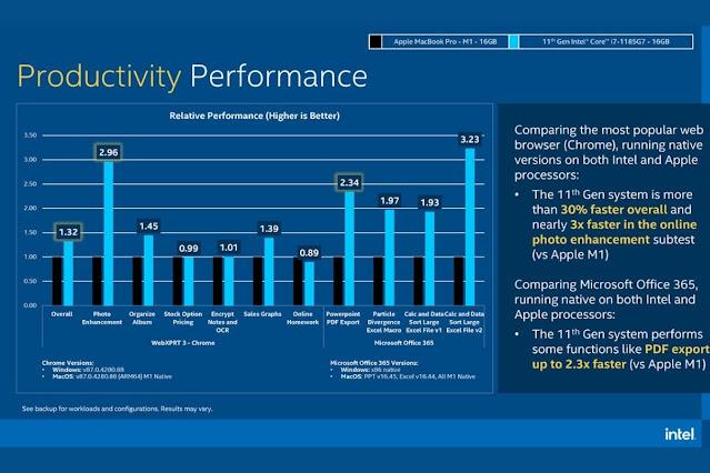 Apple M1 vs Intel i7 Productivity Performance