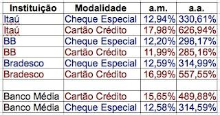 juros cheque especial cartao de credito itau banco do brasil bradesco
