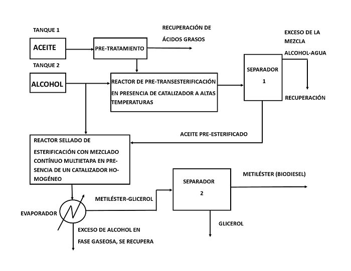 Diagrama de bloques del proceso de extracción de biodiesel