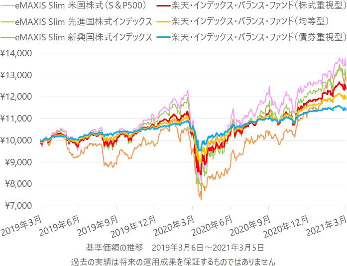eMAXIS Slim 米国株式(S&P500)、eMAXIS Slim 先進国株式インデックス、eMAXIS Slim 新興国株式インデックス、楽天・インデックス・バランス・ファンド(株式重視型)(均等型)(債券重視型)の基準価額の推移(チャート)
