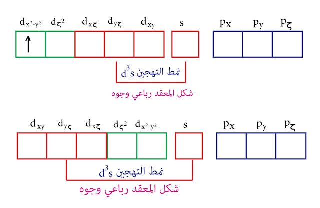 التهجين من النمط d³s- نظرية رابطة التكافؤ - المنغنيز
