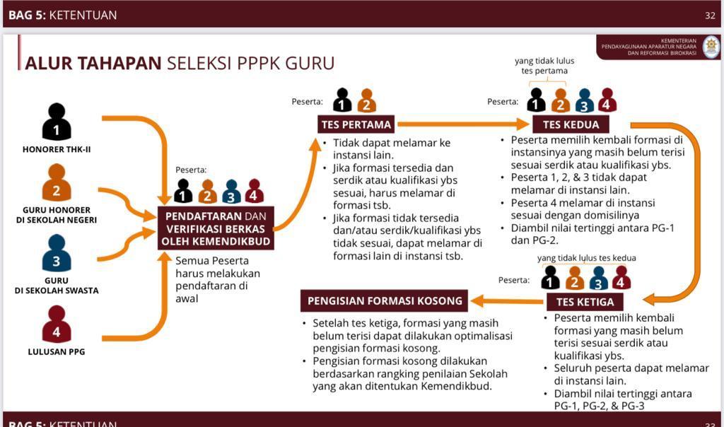 alur tahapan seleksi PPPK guru tahun 2021