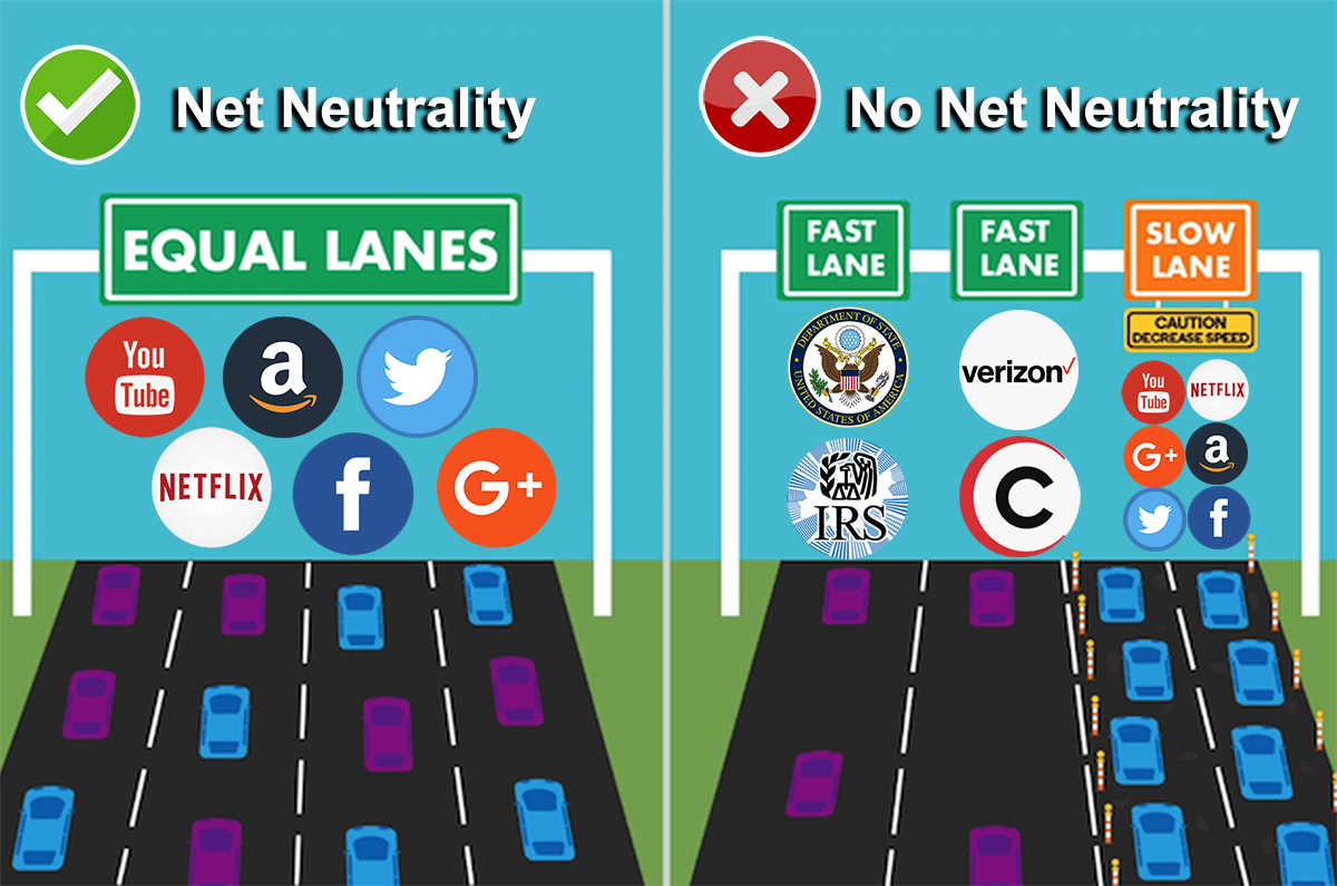 network neutrality Net neutrality is the idea that internet service providers like comcast and verizon  should treat all content flowing through their cables and cell.