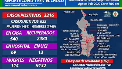 32 nuevos casos para el Chocó el domingo 9 de agosto. 2.480 recuperados, 114 muertos y a la espera de 182 resultados.