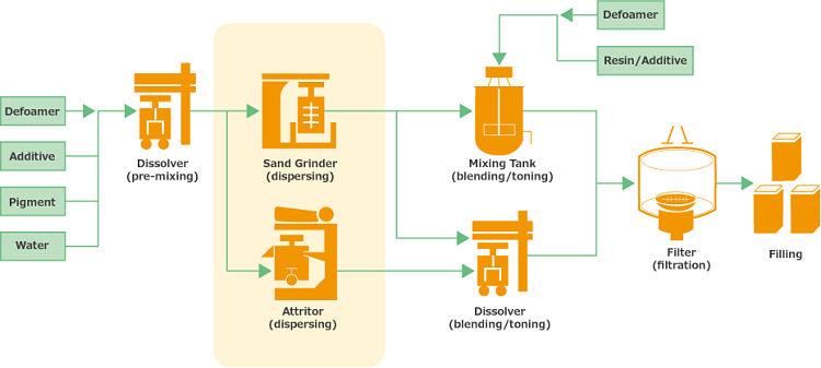 Descripción gráfica del proceso de fabricación de pintura