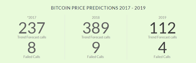 accuracy of price trend forecast