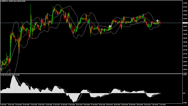 Divergence MACD with Bollinger Bands indicator mq4