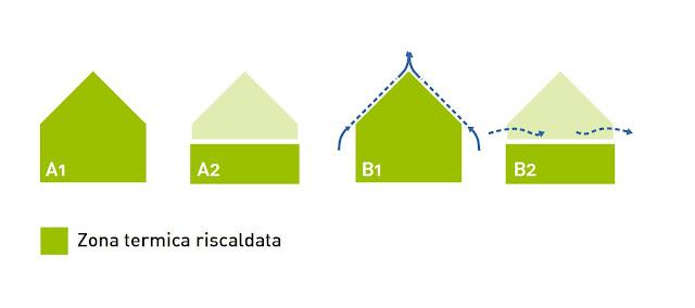 tipologie di tetto