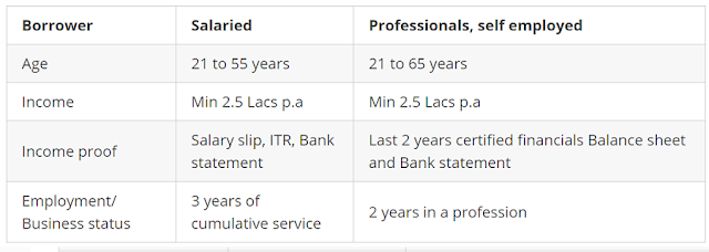 Sundaram Car Loan Eligibility