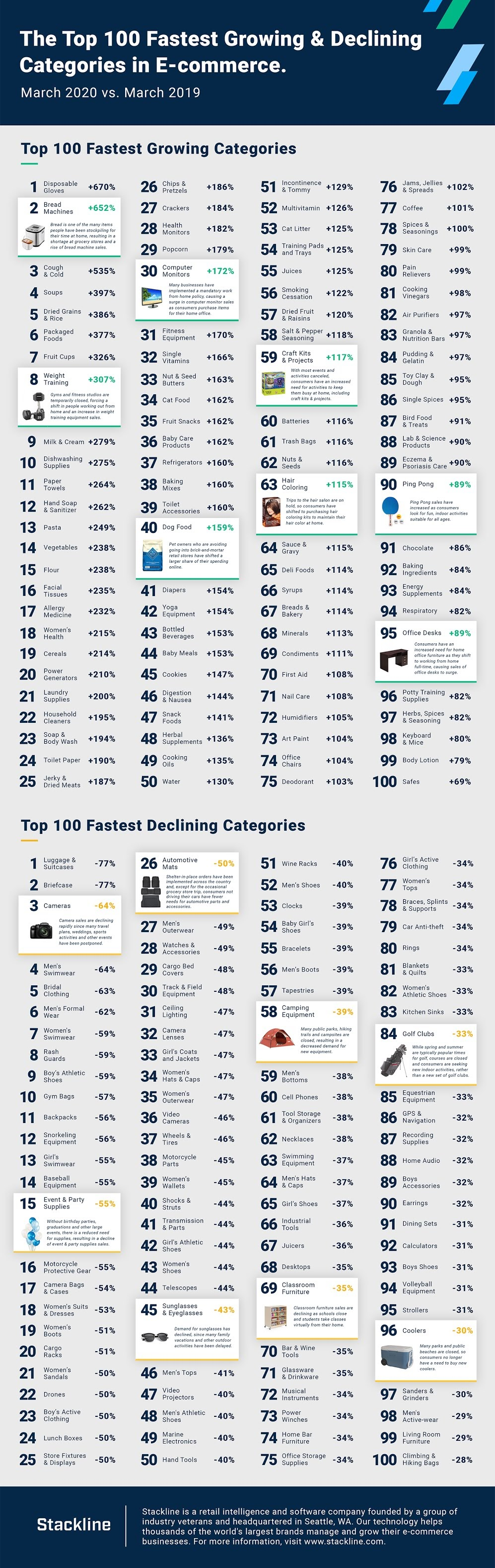 Top 100 Fastest Growing & Declining Categories in E-commerce #infographic