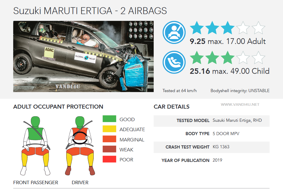 Maruti Suzuki Ertiga achieves 3 Star rating in Global NCAP crash test: Detailed Report | VANDI4U
