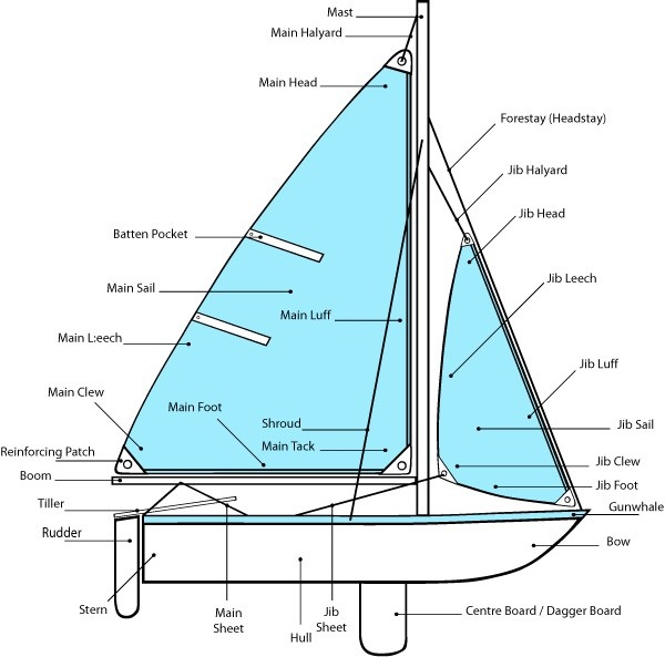 Lake Worth Sailing Club of Florida: Sailboat Terminology