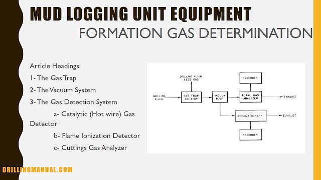 mud-logging-equipment-formation-gas-evaluation