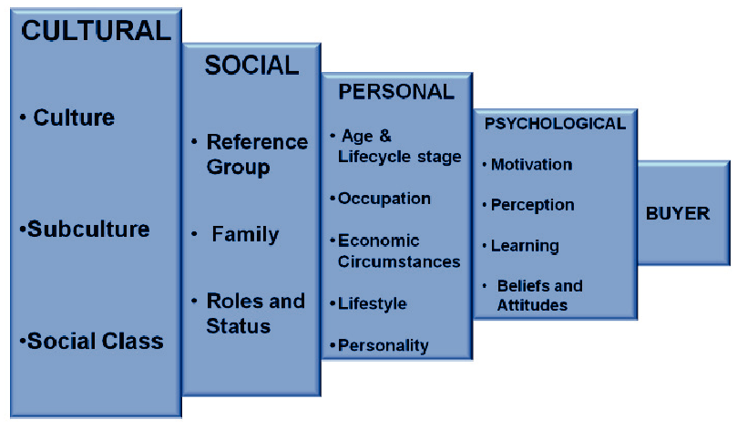 1 Factors That Influence Consumers' Buying Behavior