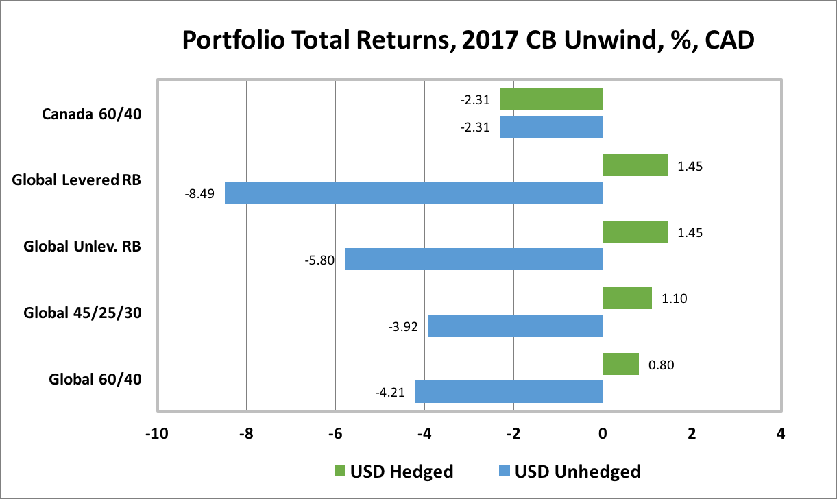 Ted carmichael global macro the great unwind not so great for unfortunately most canadian investors do not fully hedge their foreign currency exposures indeed some large pension funds and the majority of individual pooptronica