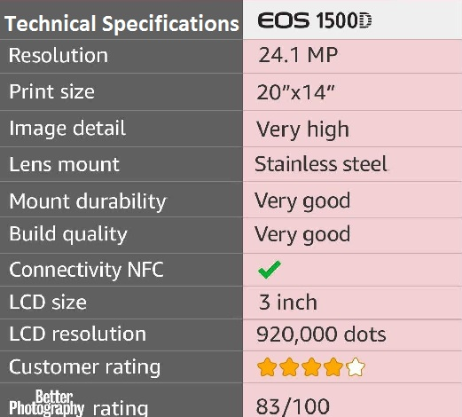Canon EOS 1500D DSLR Camera Technical Specifications