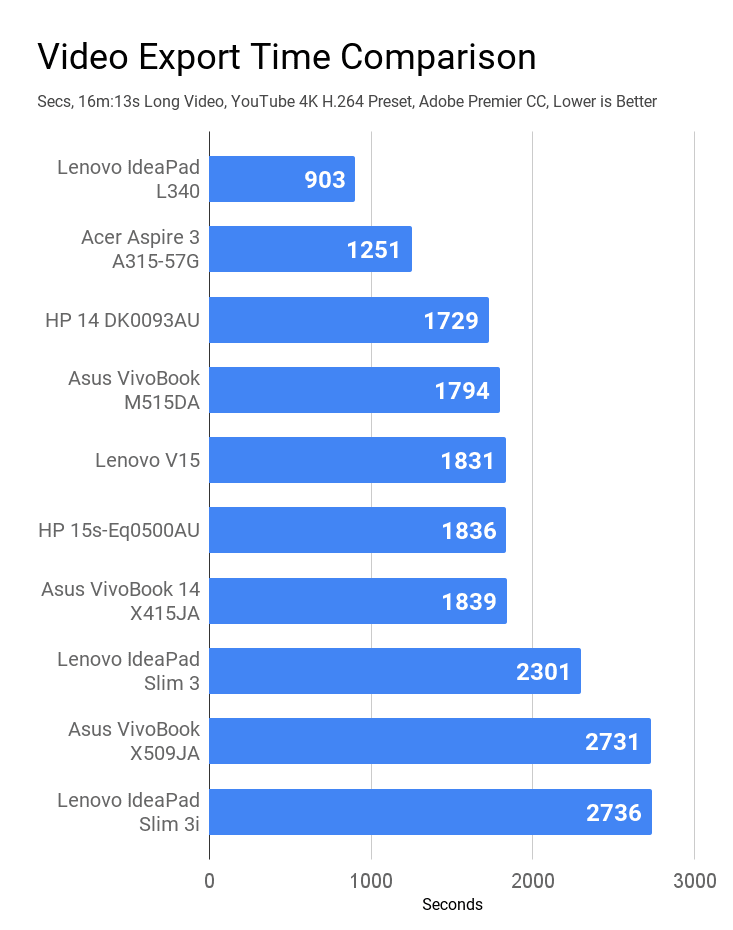 Comparison of Video export time of laptops under Rs 50K price.
