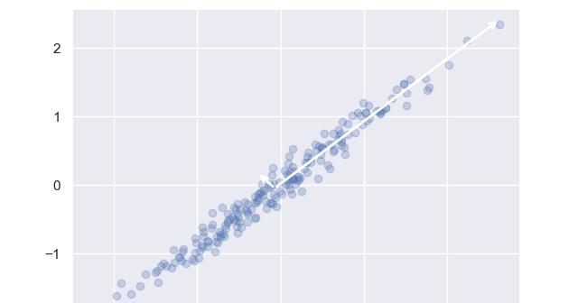 Timmy's Column: Python資料科學學習手冊學習筆記 (5) Scikit-Learn - 非監督式學習相關演算法