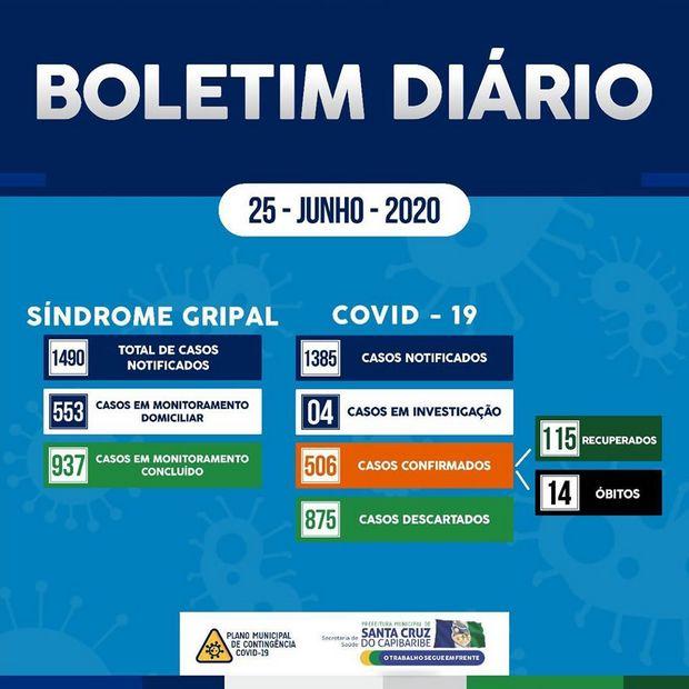 Santa Cruz do Capibaribe chega a 506 casos confirmados de Covid-19, com 14 óbitos e 115 recuperados