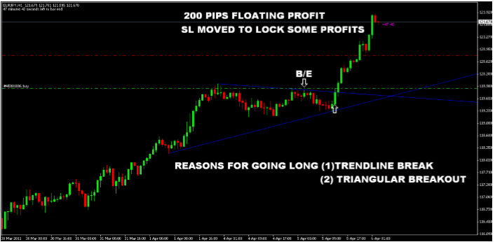Download Trendline strategy pdfs + other forex pdfs for FREE - Forex Books Indicators