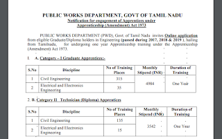 TN PWD Notification 2019 (Civil, Electrical and Electronics Engineering)