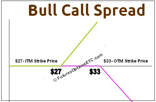 Options trading bull spread