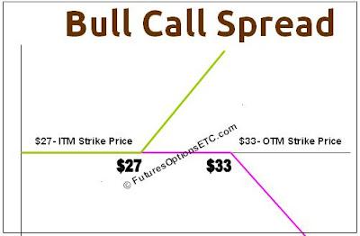 Consider a bullish spread option strategy using a call