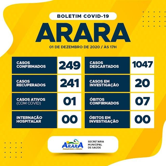 Arara regista novamente caso ativo de covid-19