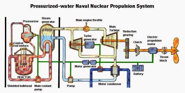 submarine matters air independent propulsion aip. Black Bedroom Furniture Sets. Home Design Ideas