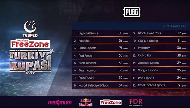 Vodafone FreeZone PUBG Mobile Türkiye Kupası