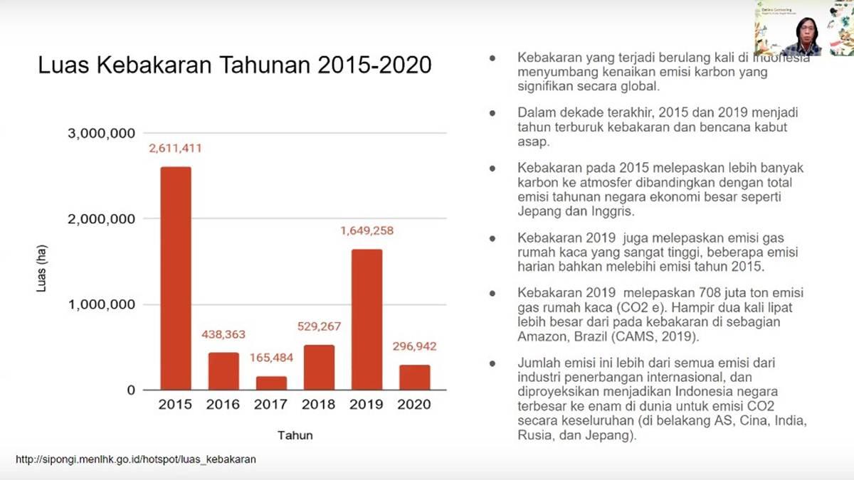 data Karhutla Indonesia
