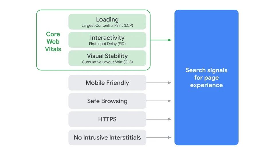 Data web inti adalah signal kuat