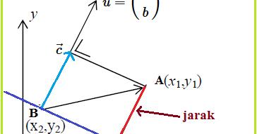 Aplikasi vektor jarak titik ke garis konsep matematika koma ccuart Choice Image
