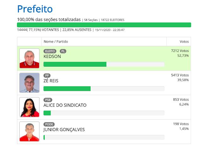 CONSOLIDAÇÃO - Kedson Lima é o prefeito mais bem votado desde 2012 em Aldeias Altas