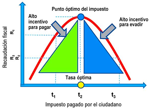 Sobre la curva de Laffer