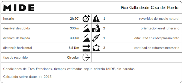 Datos MIDE ruta Pico Gallo