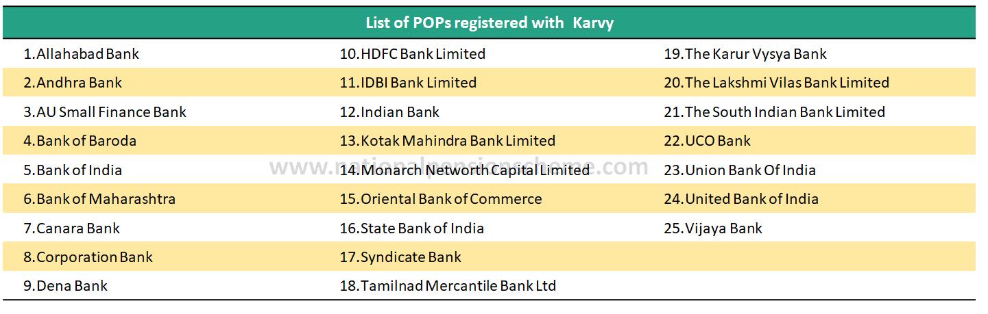 List of NPS online POP (Point of presence) registered with Karvy