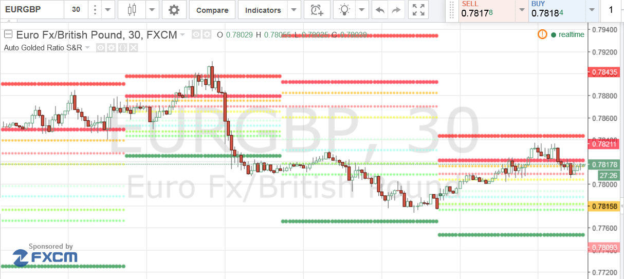 Automatic Golden Ratio Support & Resistance — Indicator by