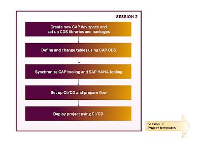 SAP HANA Exam Prep, SAP HANA Tutorial and Material, SAP HANA Learning, SAP HANA Career, SAP HANA Guides, SAP HANA Preparation