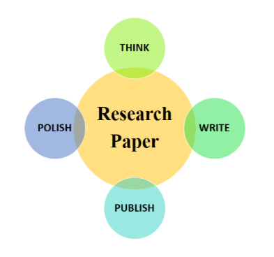 How to write a great research paper?-- Process