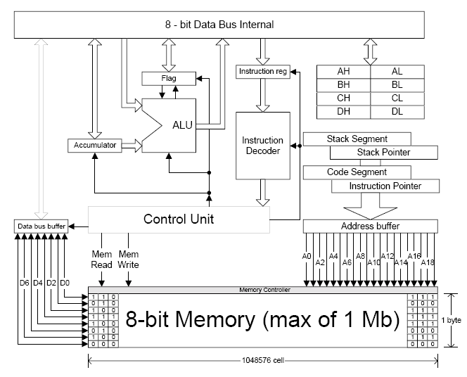 Avisena  Mikroprosesor 8088