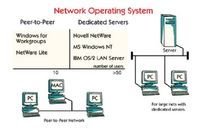 Operating System And Networks Networking Space