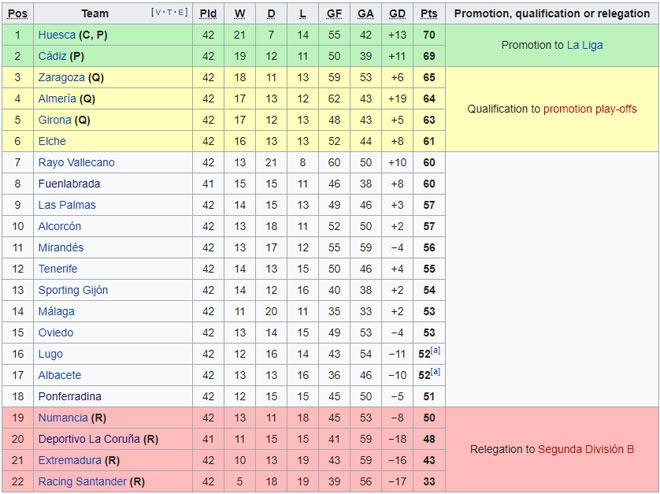 Ngã ngửa bóng đá Tây Ban Nha: 12 ca nhiễm Covid-19 trong 1 trận đấu 2