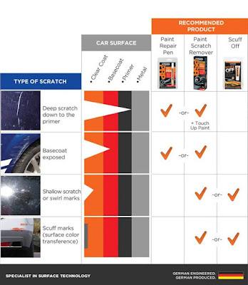 Menghilangkan Baret Mobil Yang Benar Dengan Cara Mudah