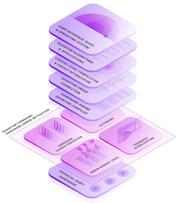 Quantum firmware graphic