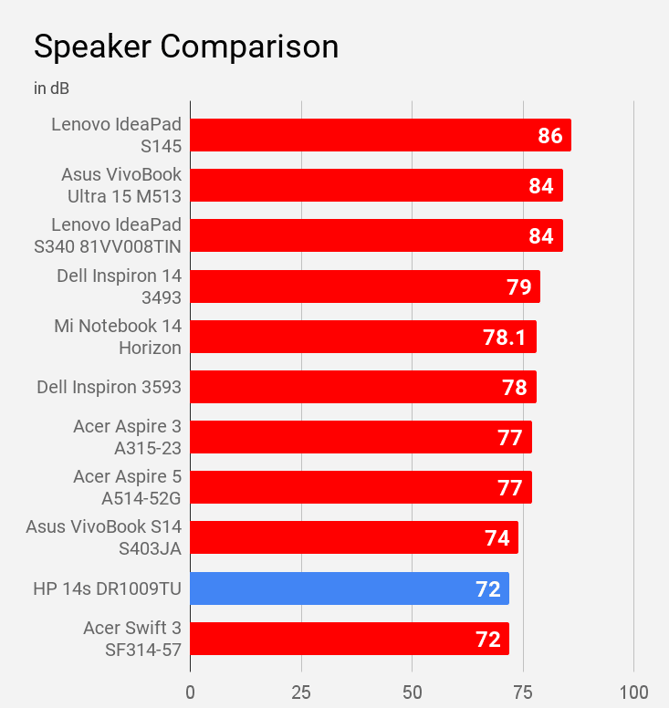 HP 14s DR1009TU laptop's speaker is compared with other laptops of price under Rs 60K.