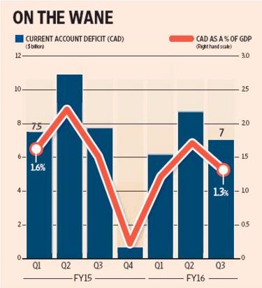 Twenty22-India on the move: Current Account Deficit Falls