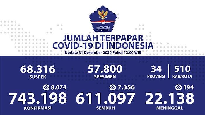 611.097 Pasien Sembuh COVID-19 di Tahun 2020