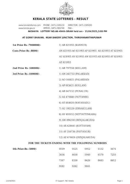 Kerala Lottery Result 21.04.2021 Akshaya Lottery Results AK 494